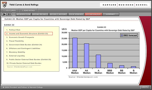 Screenshot of the Bond Rating graph